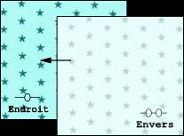 Pour réaliser une couture parisienne, positionner les pièces du tissu à assembler endroit contre endroit en gardant un décalage de 2cm entre la pièce du dessus et du dessous